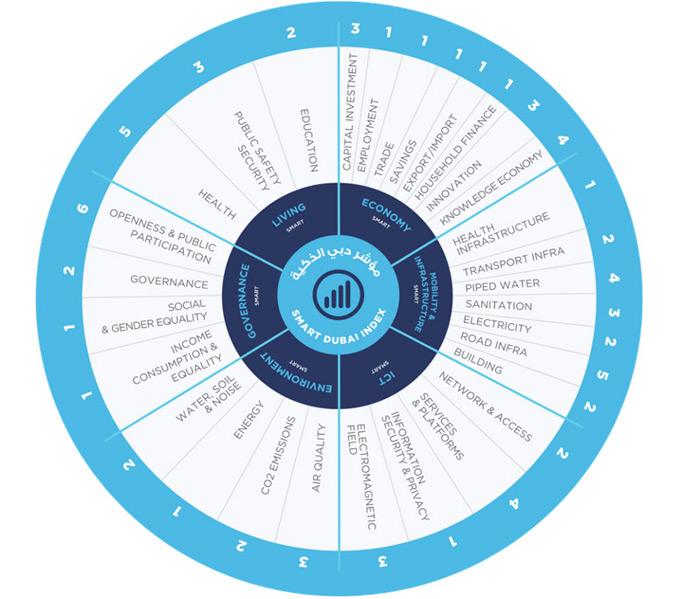 The Smart Dubai Index Wheel